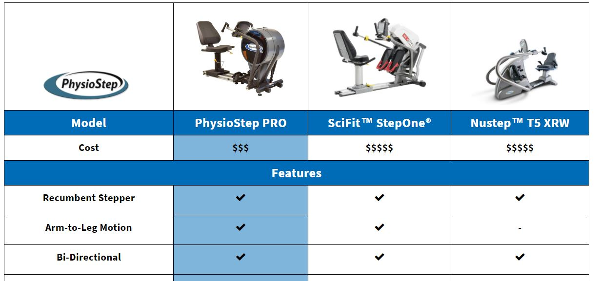 SciFit StepOne Comparison